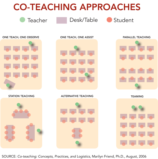 Collaborative Teaching Research ~ Co teaching models collaborative